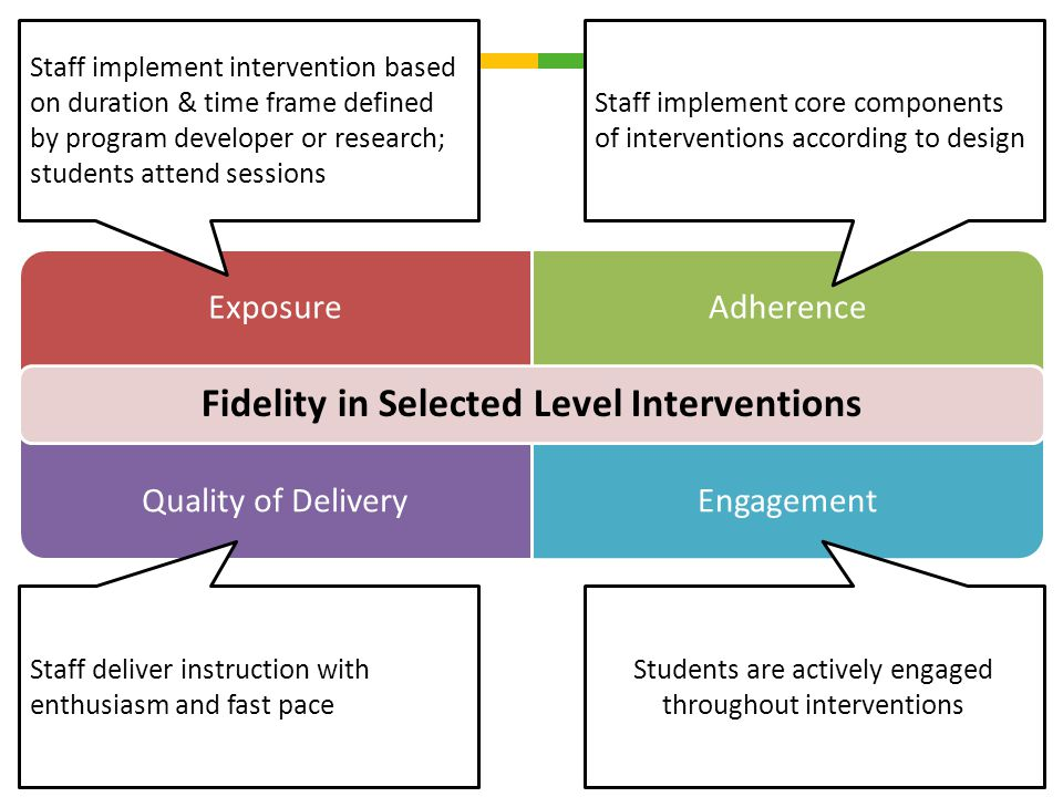 ExposureAdherence Quality of DeliveryEngagement Fidelity in Selected Level Interventions Staff implement core components of interventions according to