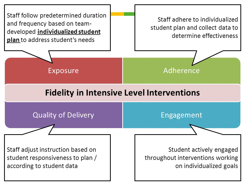 ExposureAdherence Quality of DeliveryEngagement Fidelity in Intensive Level Interventions Staff adhere to individualized student plan and collect data