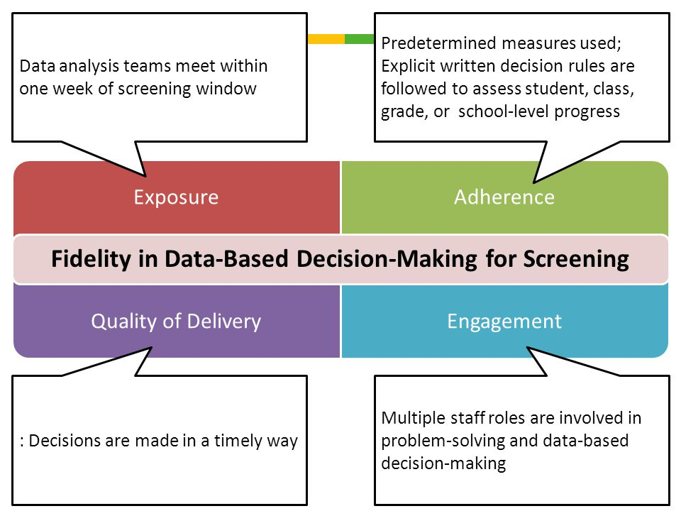 ExposureAdherence Quality of DeliveryEngagement Fidelity in Data-Based Decision-Making for Screening Predetermined measures used; Explicit written dec