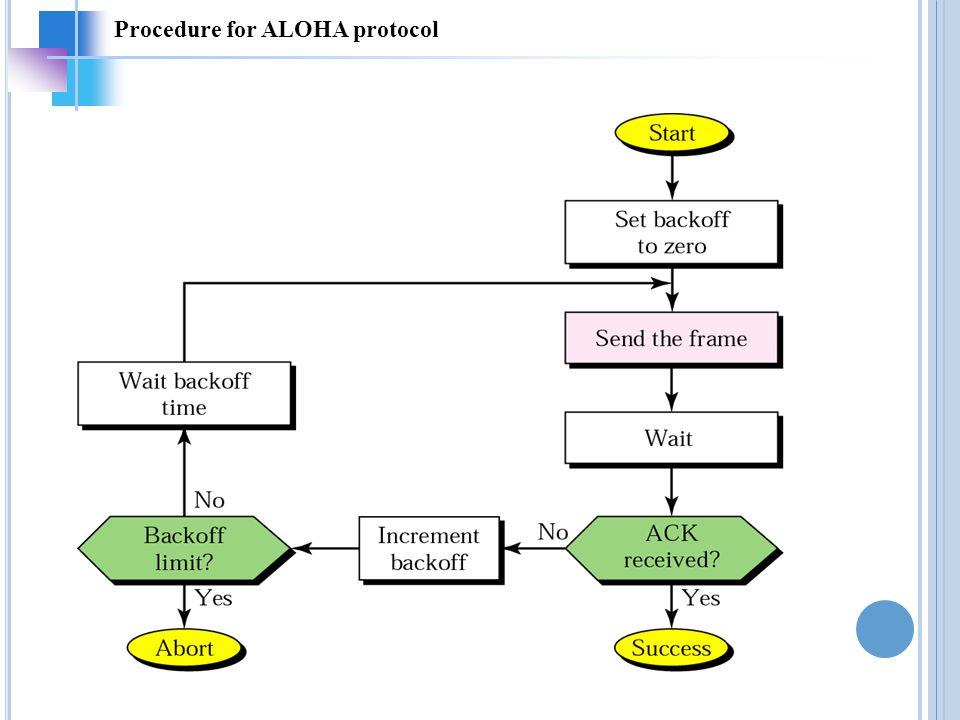 Procedure for ALOHA protocol