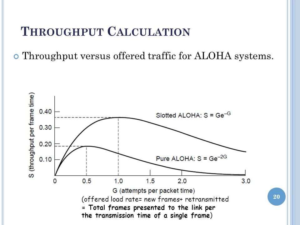 T HROUGHPUT C ALCULATION Throughput versus offered traffic for ALOHA systems.