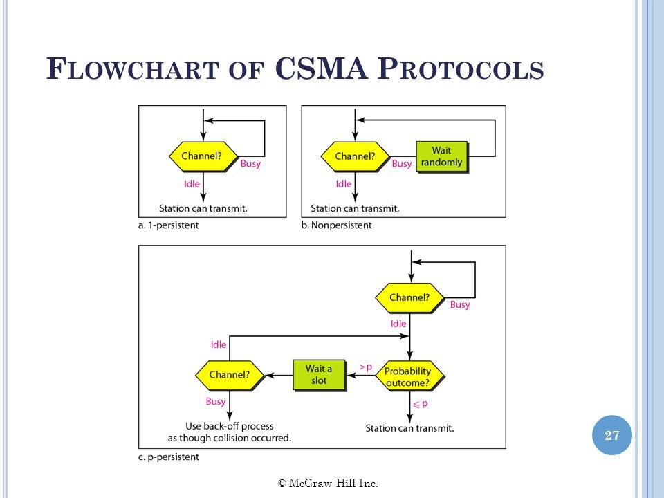 F LOWCHART OF CSMA P ROTOCOLS 27 © McGraw Hill Inc.
