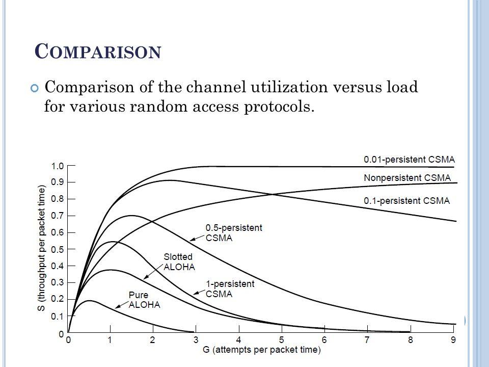 C OMPARISON Comparison of the channel utilization versus load for various random access protocols.