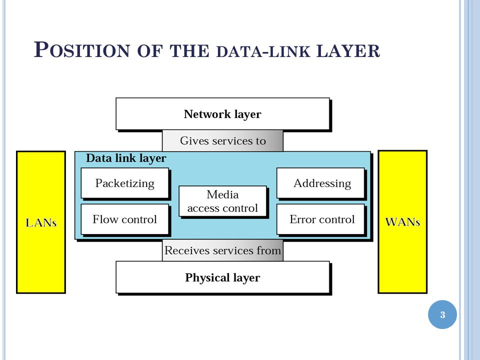 P OSITION OF THE DATA - LINK LAYER 3