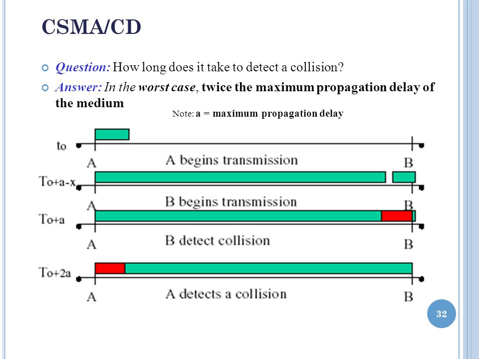 CSMA/CD Question: How long does it take to detect a collision.