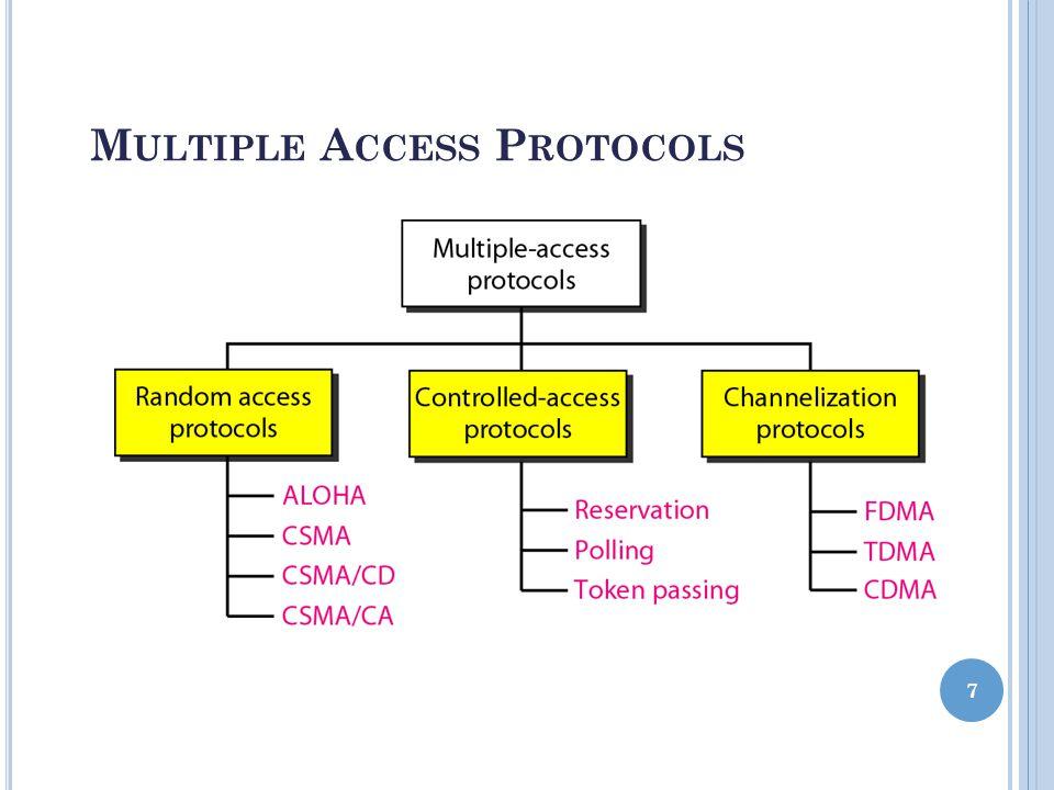 M ULTIPLE A CCESS P ROTOCOLS 7