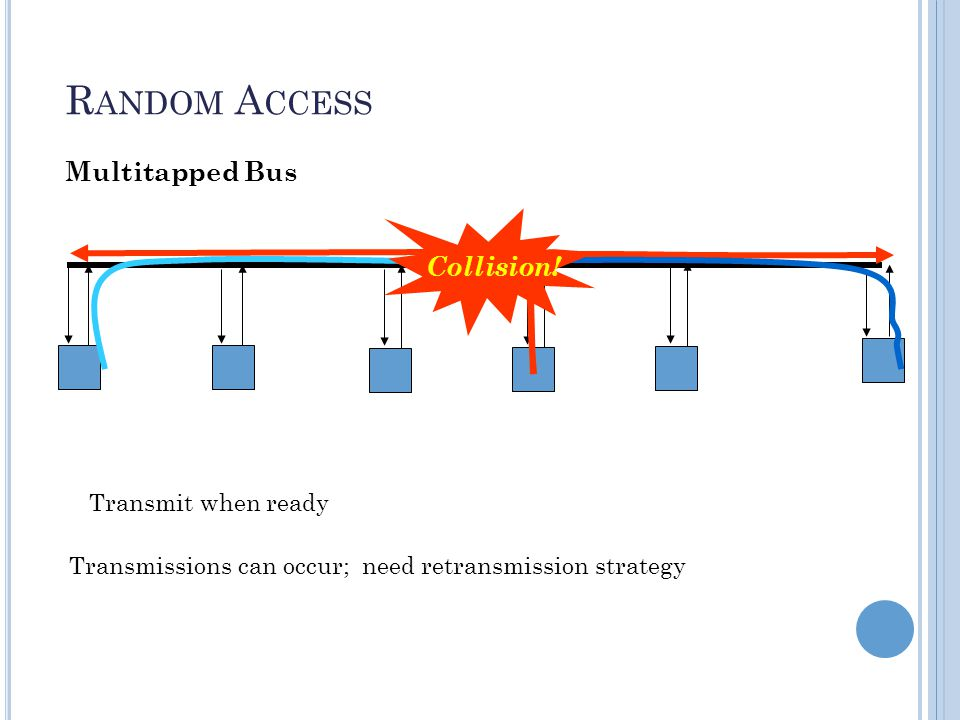 R ANDOM A CCESS Random Access (or contention) Protocols: No station is superior to another station and none is assigned the control over another.