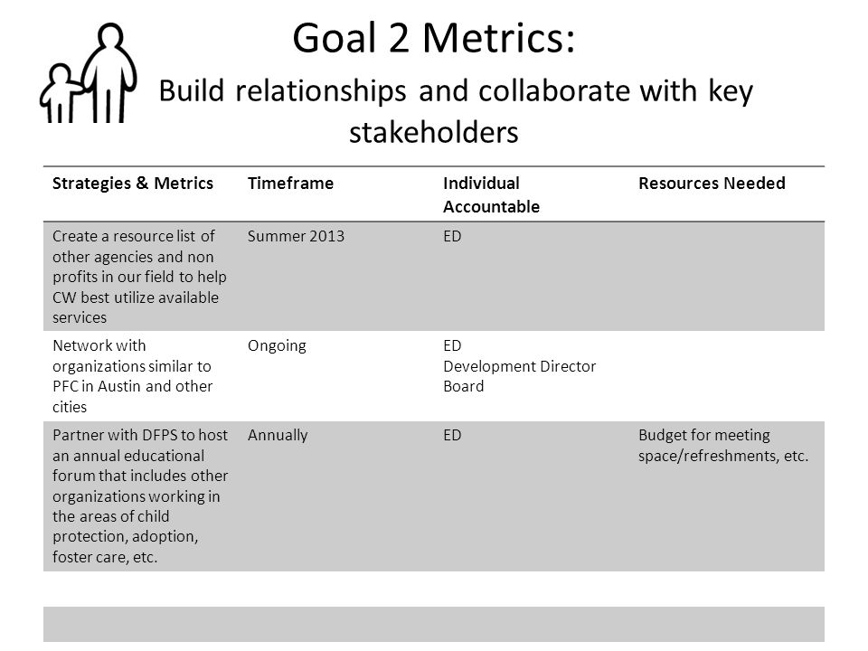 Goal 2 Metrics: Build relationships and collaborate with key stakeholders Strategies & MetricsTimeframeIndividual Accountable Resources Needed Create