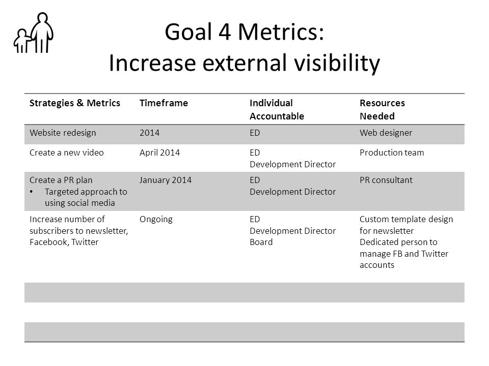 Goal 4 Metrics: Increase external visibility Strategies & MetricsTimeframeIndividual Accountable Resources Needed Website redesign2014EDWeb designer C