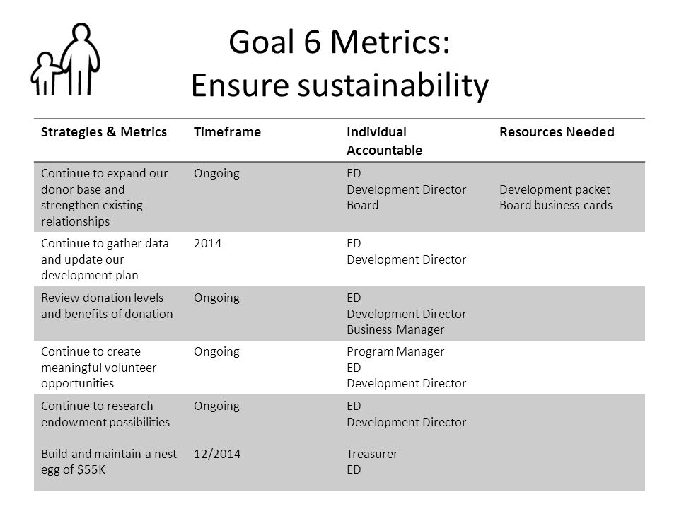 Goal 6 Metrics: Ensure sustainability Strategies & MetricsTimeframeIndividual Accountable Resources Needed Continue to expand our donor base and stren