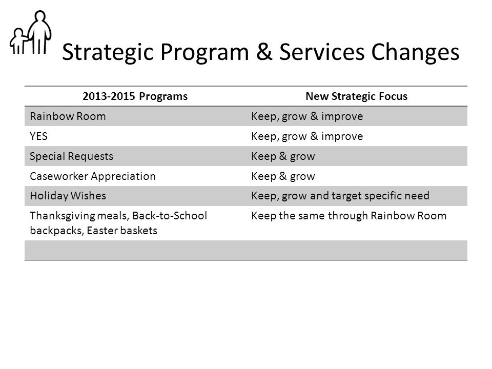 Strategic Program & Services Changes 2013-2015 ProgramsNew Strategic Focus Rainbow RoomKeep, grow & improve YESKeep, grow & improve Special RequestsKe