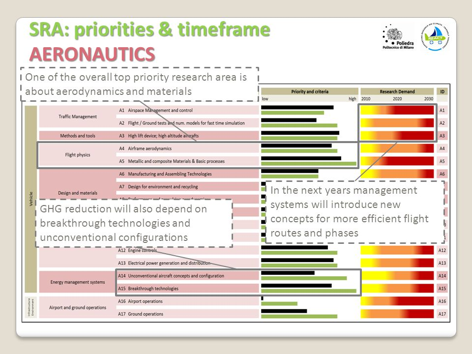 13 SRA: priorities & timeframe AERONAUTICS One of the overall top priority research area is about aerodynamics and materials GHG reduction will also depend on breakthrough technologies and unconventional configurations In the next years management systems will introduce new concepts for more efficient flight routes and phases
