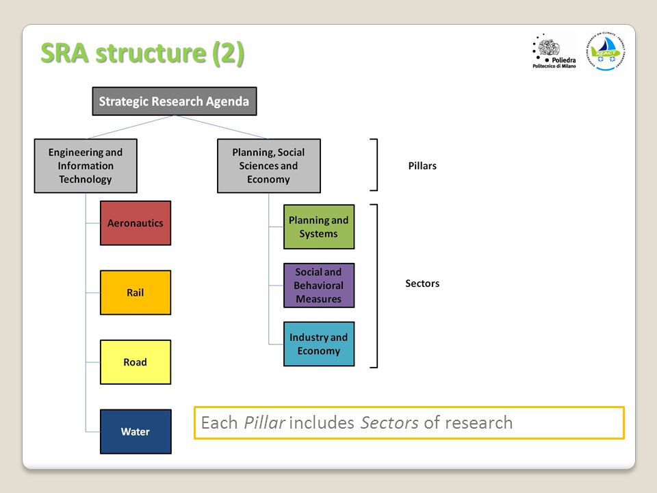 Each Pillar includes Sectors of research SRA structure (2)