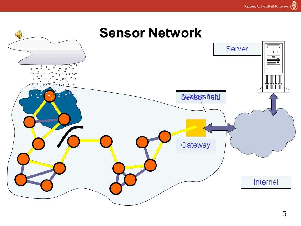 5 Sensor Network Gateway Server Internet Sensor field Watershed