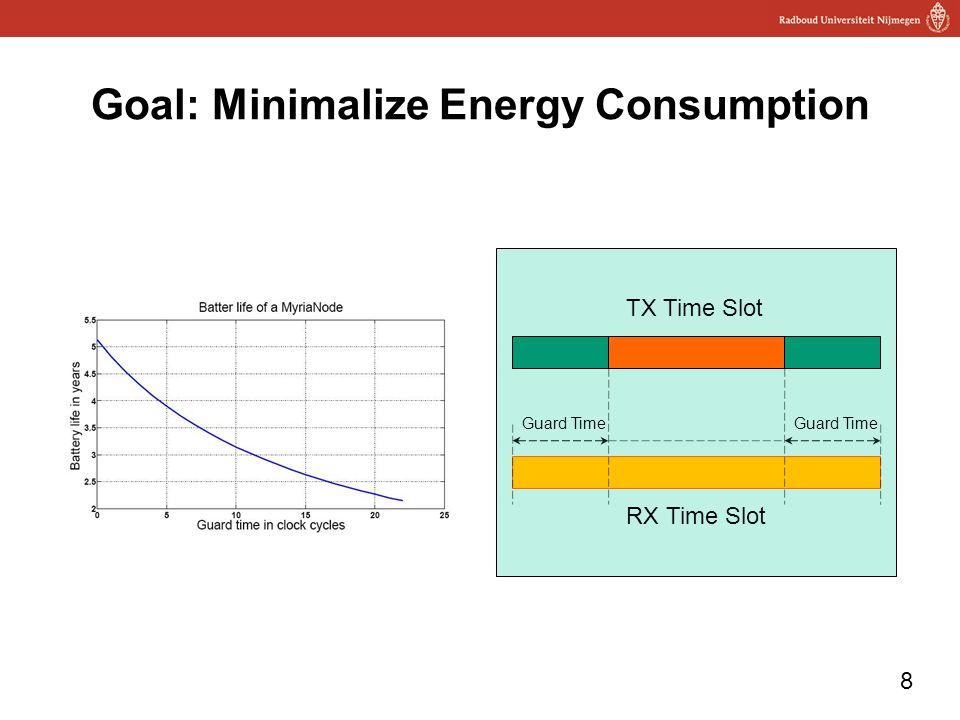 8 Goal: Minimalize Energy Consumption RX Time Slot TX Time Slot Guard Time