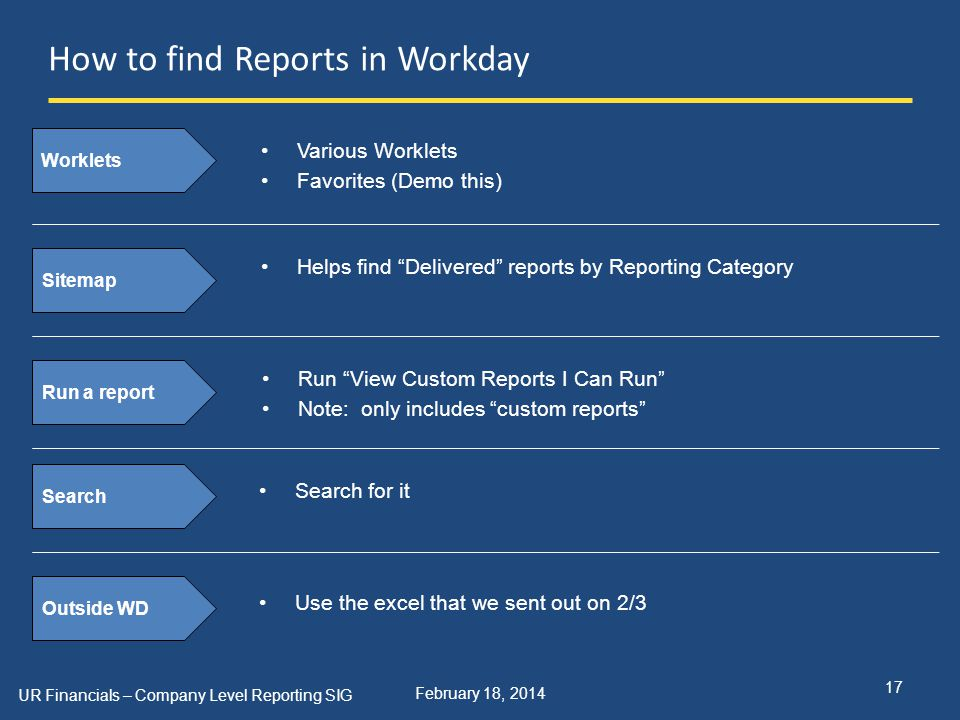 February 18, 2014 How to find Reports in Workday UR Financials – Company Level Reporting SIG 17 Worklets Various Worklets Favorites (Demo this) Sitemap Helps find Delivered reports by Reporting Category Run a report Run View Custom Reports I Can Run Note: only includes custom reports Search Search for it Outside WD Use the excel that we sent out on 2/3
