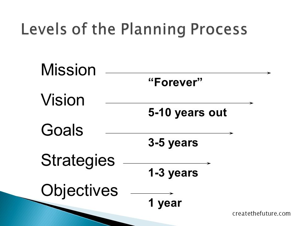 "Levels of the Planning Process Mission Vision Goals Strategies Objectives ""Forever"" 5-10 years out 3-5 years 1-3 years 1 year createthefuture.com"