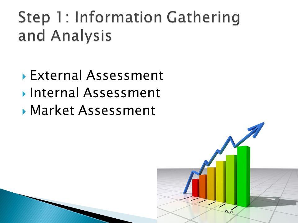  External Assessment  Internal Assessment  Market Assessment