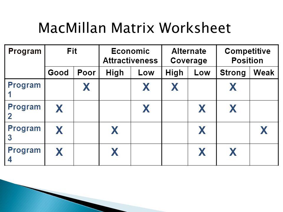 MacMillan Matrix Worksheet ProgramFitEconomic Attractiveness Alternate Coverage Competitive Position GoodPoorHighLowHighLowStrongWeak Program 1 XXXX Program 2 XXXX Program 3 XXXX Program 4 XXXX