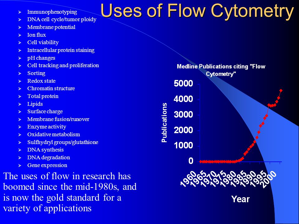 Section I Background Information on Flow Cytometry
