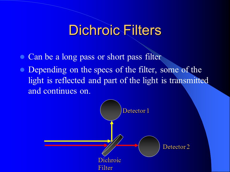 Dichroic Filters Can be a long pass or short pass filter Depending on the specs of the filter, some of the light is reflected and part of the light is