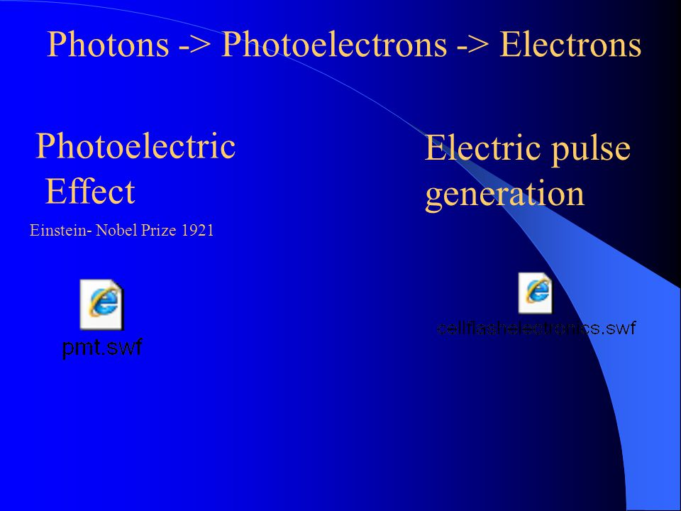 Photoelectric Effect Einstein- Nobel Prize 1921 Photons -> Photoelectrons -> Electrons Electric pulse generation
