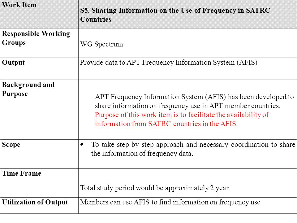 Work Item S5. Sharing Information on the Use of Frequency in SATRC Countries Responsible Working Groups WG Spectrum OutputProvide data to APT Frequenc