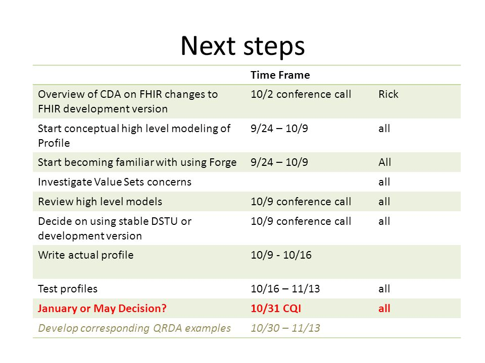 Next steps Time Frame Overview of CDA on FHIR changes to FHIR development version 10/2 conference callRick Start conceptual high level modeling of Profile 9/24 – 10/9all Start becoming familiar with using Forge9/24 – 10/9All Investigate Value Sets concernsall Review high level models10/9 conference callall Decide on using stable DSTU or development version 10/9 conference callall Write actual profile10/9 - 10/16 Test profiles10/16 – 11/13all January or May Decision 10/31 CQIall Develop corresponding QRDA examples10/30 – 11/13