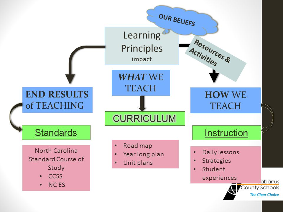 Standards Instruction END RESULTS of TEACHING HOW WE TEACH North Carolina Standard Course of Study CCSS NC ES Daily lessons Strategies Student experiences WHAT WE TEACH Road map Year long plan Unit plans Learning Principles impact Resources & Activities OUR BELIEFS