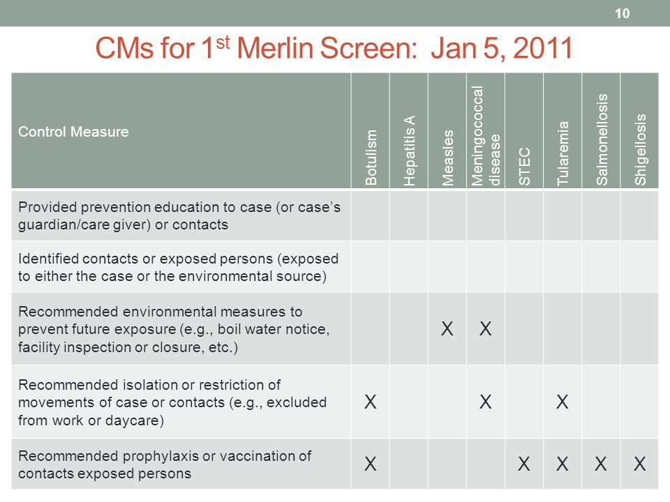 CMs for 1 st Merlin Screen: Jan 5, 2011 Control Measure Botulism Hepatitis A Measles Meningococcal disease STEC Tularemia Salmonellosis Shigellosis Provided prevention education to case (or case's guardian/care giver) or contacts Identified contacts or exposed persons (exposed to either the case or the environmental source) Recommended environmental measures to prevent future exposure (e.g., boil water notice, facility inspection or closure, etc.) XX Recommended isolation or restriction of movements of case or contacts (e.g., excluded from work or daycare) XXX Recommended prophylaxis or vaccination of contacts exposed persons XXXXX 10