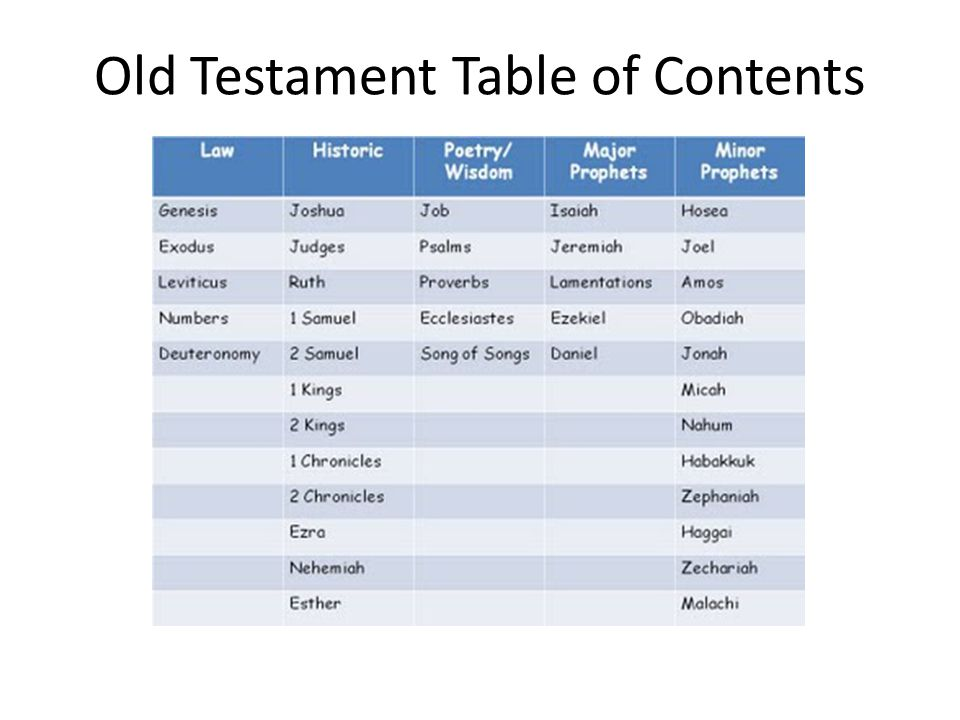 Old Testament Table of Contents