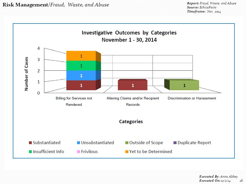 Risk Management/Fraud, Waste, and Abuse Report: Fraud, Waste, and Abuse Source: EthicsPoint Timeframe: Nov, 2014 Executed By: Anna Abbey Executed On: