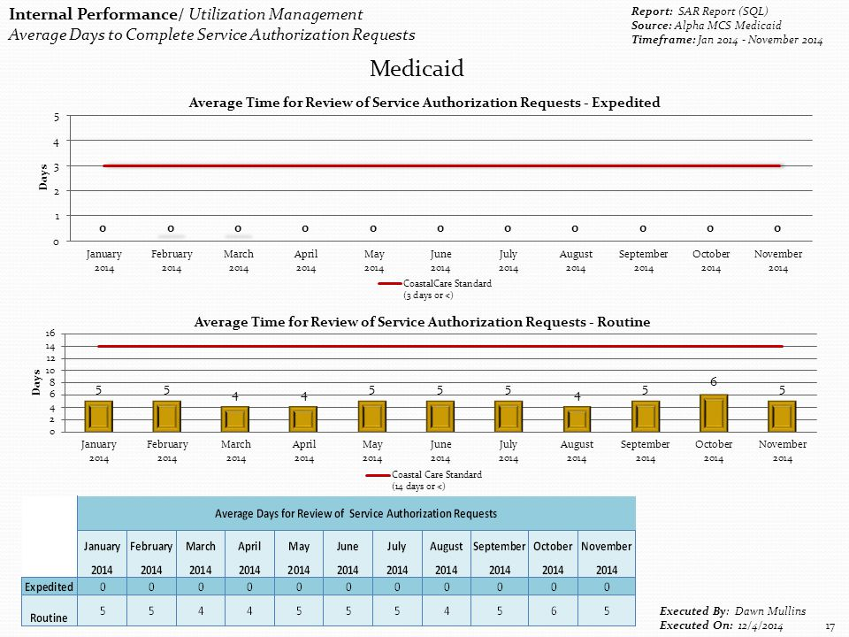 Internal Performance/ Utilization Management Average Days to Complete Service Authorization Requests Report: SAR Report (SQL) Source: Alpha MCS Medica