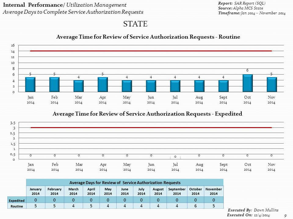 Internal Performance/ Utilization Management Average Days to Complete Service Authorization Requests Report: SAR Report (SQL) Source: Alpha MCS State