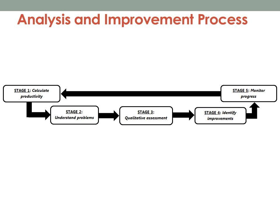 Next Steps Collect all draft action plans & review with stakeholders for finalization Implementation of interventions Monitor progress Re-assess productivity