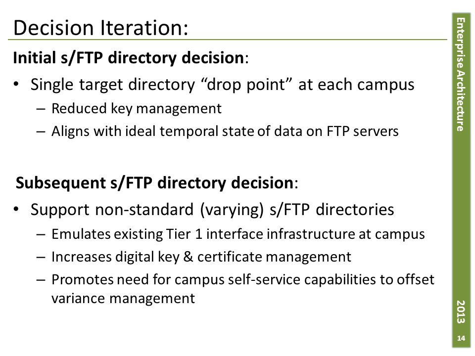 Enterprise Architecture 2013 Decision Iteration: Initial s/FTP directory decision: Single target directory drop point at each campus – Reduced key management – Aligns with ideal temporal state of data on FTP servers Subsequent s/FTP directory decision: Support non-standard (varying) s/FTP directories – Emulates existing Tier 1 interface infrastructure at campus – Increases digital key & certificate management – Promotes need for campus self-service capabilities to offset variance management 14