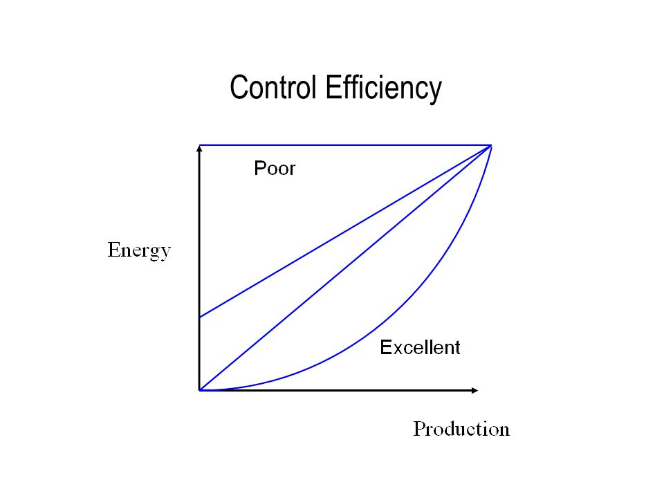 Control Efficiency