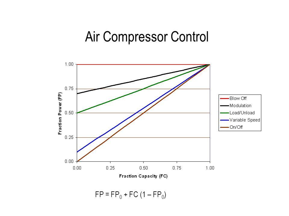 Air Compressor Control FP = FP 0 + FC (1 – FP 0 )
