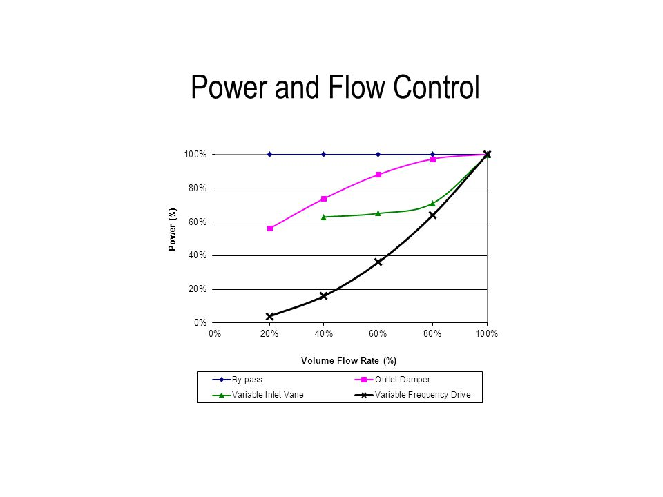 Power and Flow Control