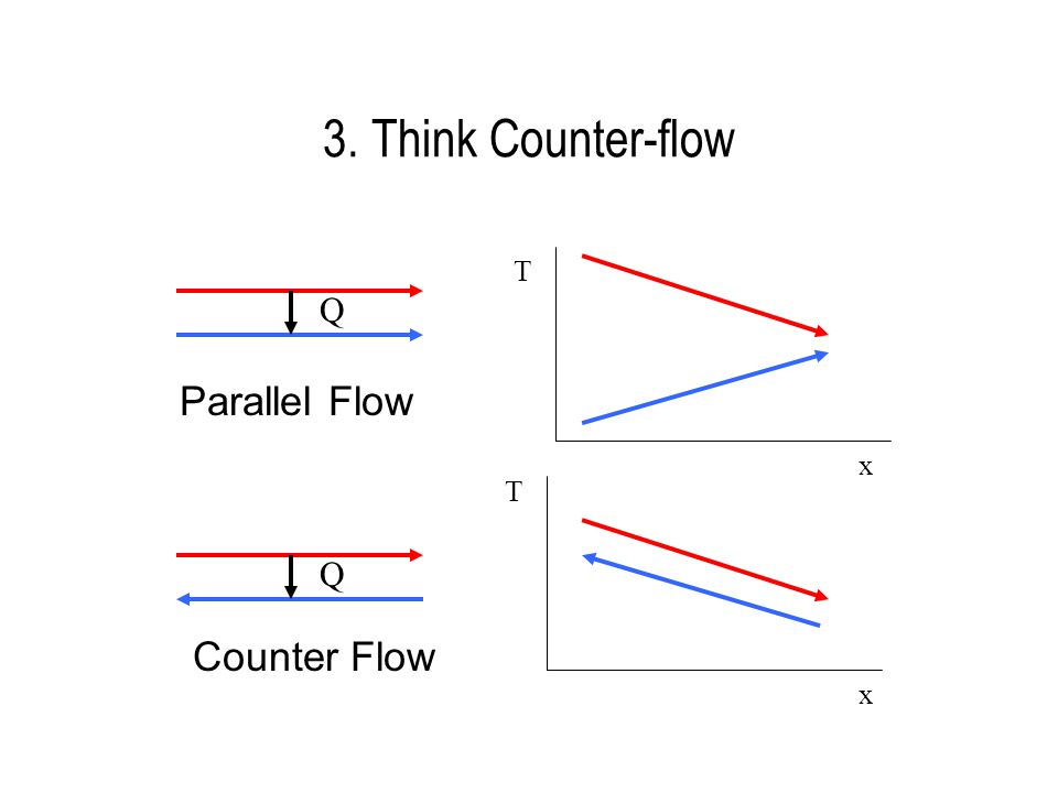 3. Think Counter-flow Q T T x x Q Parallel Flow Counter Flow
