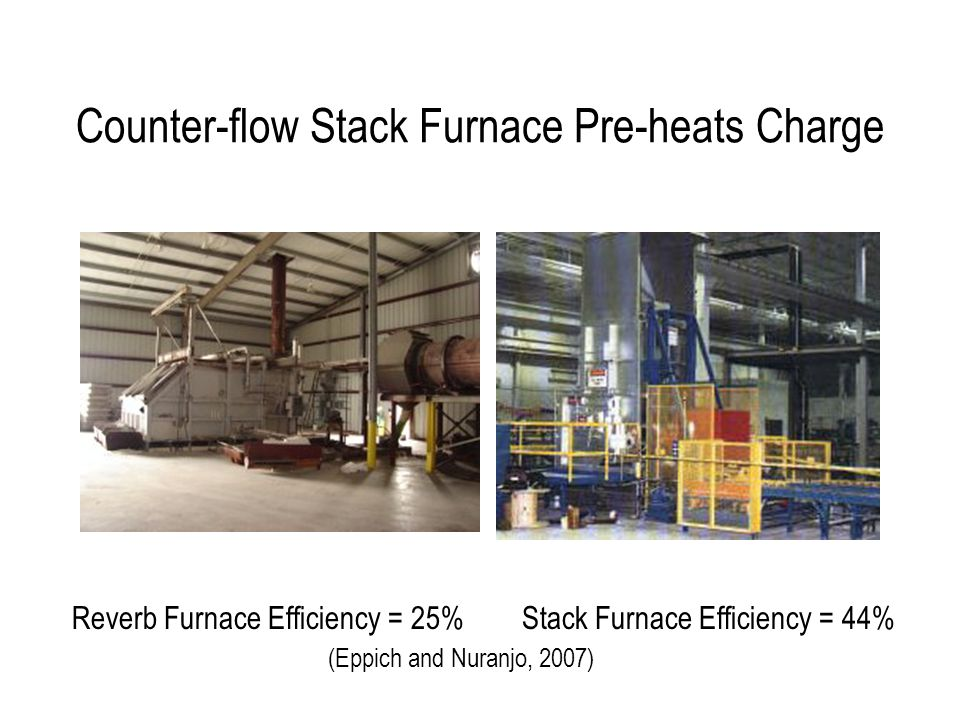 Counter-flow Stack Furnace Pre-heats Charge Reverb Furnace Efficiency = 25% Stack Furnace Efficiency = 44% (Eppich and Nuranjo, 2007)
