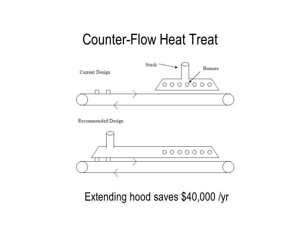 Counter-Flow Heat Treat Extending hood saves $40,000 /yr Burners Stack Current Design Recommended Design