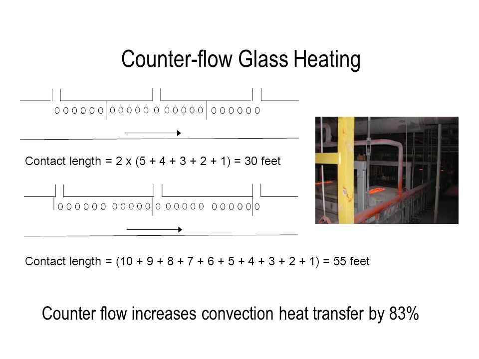 Counter-flow Glass Heating Counter flow increases convection heat transfer by 83% Contact length = 2 x (5 + 4 + 3 + 2 + 1) = 30 feet Contact length = (10 + 9 + 8 + 7 + 6 + 5 + 4 + 3 + 2 + 1) = 55 feet