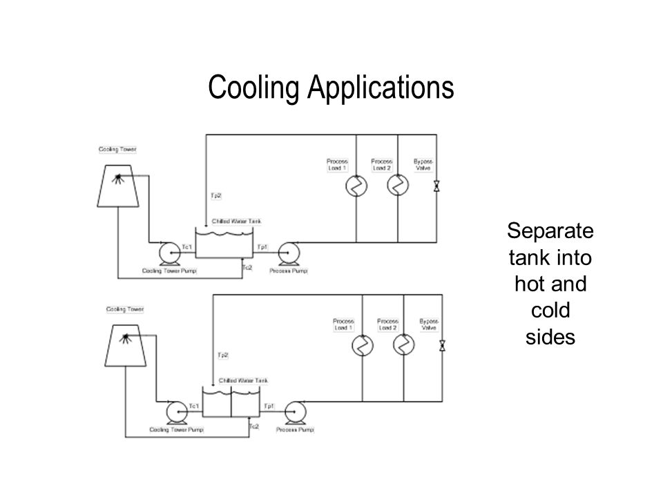 Cooling Applications Separate tank into hot and cold sides