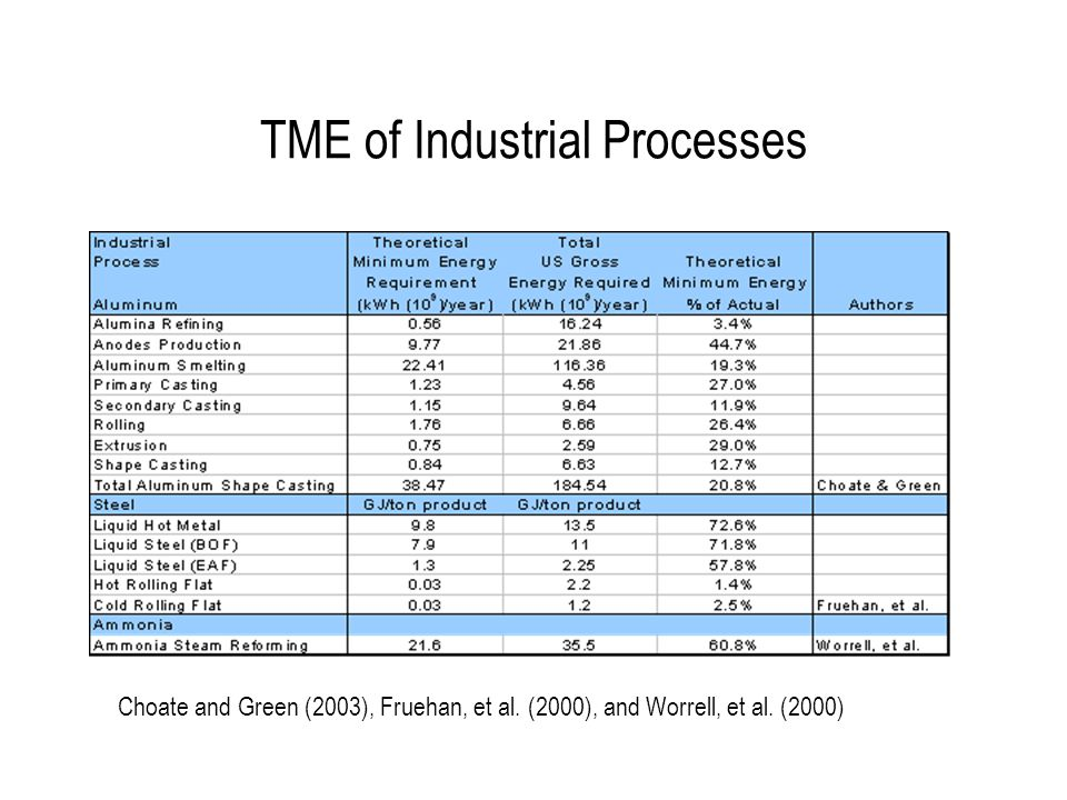 TME of Industrial Processes Choate and Green (2003), Fruehan, et al.