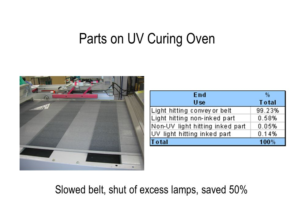 Parts on UV Curing Oven Slowed belt, shut of excess lamps, saved 50%