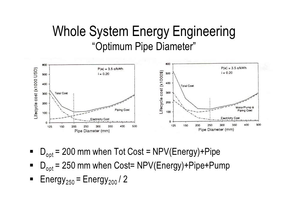 Whole System Energy Engineering Optimum Pipe Diameter  D opt = 200 mm when Tot Cost = NPV(Energy)+Pipe  D opt = 250 mm when Cost= NPV(Energy)+Pipe+Pump  Energy 250 = Energy 200 / 2