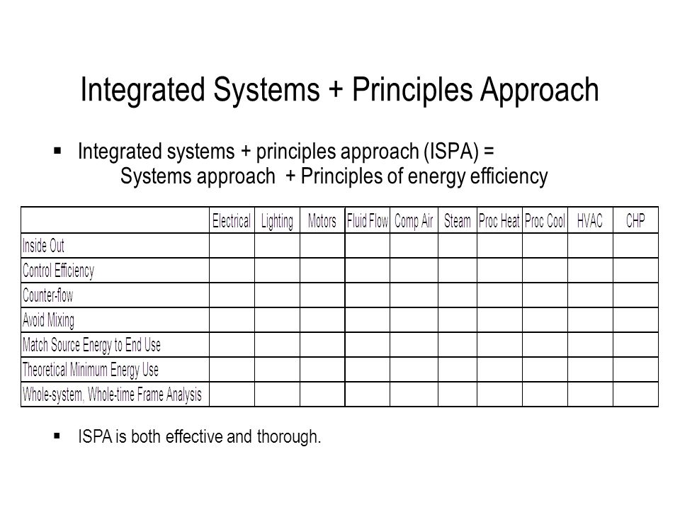 Integrated Systems + Principles Approach  Integrated systems + principles approach (ISPA) = Systems approach + Principles of energy efficiency  ISPA is both effective and thorough.