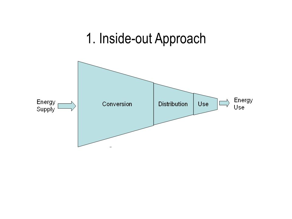 1. Inside-out Approach