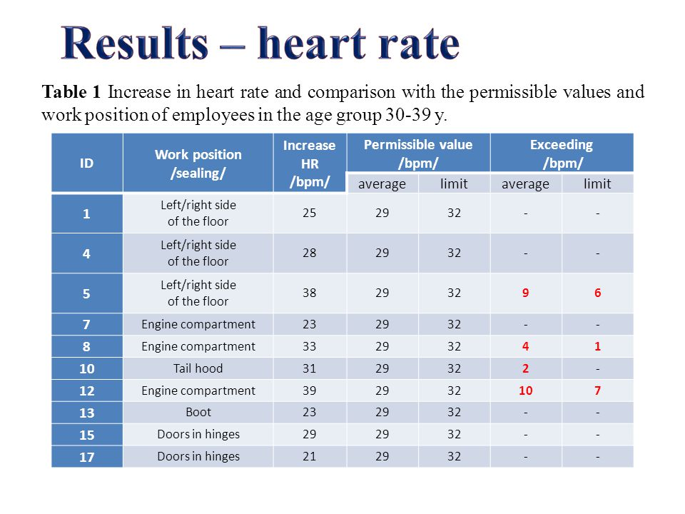 Table 2 Comparison of observed and permissible values ​​ of energy expenditure of employees in the age group 30-39 y.